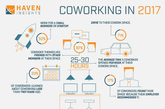 https://www.conversetdesign.com/wp-content/uploads/2019/01/cowork-space-infographic-02-1-545x359.jpg
